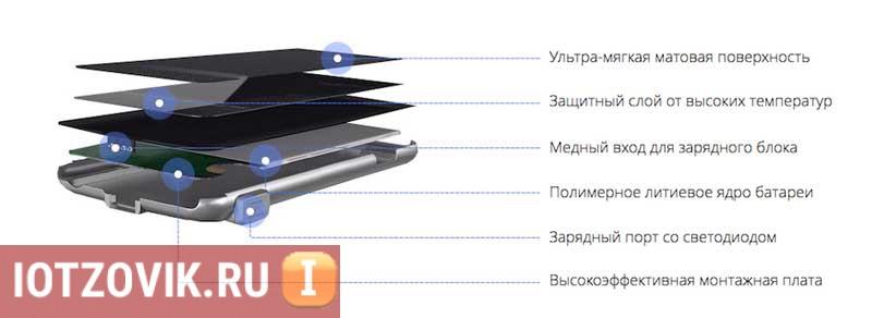 из чего сделан чехол зарядка для Айфона