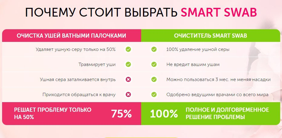 Преимущества Smart Swab